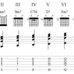 Voicings pour l'harmonisation d'une gamme majeure