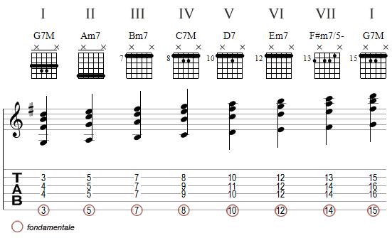 harmonisation de la gamme de Sol Majeur - voicings 1