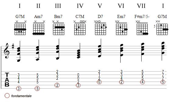 harmonisation de la gamme de Sol Majeur - voicings 2