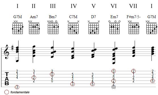 harmonisation de la gamme de Sol Majeur - voicings 3