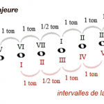 La relativité majeure/mineure et les gammes pentatoniques