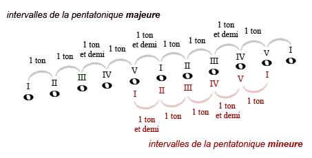 La relativité entre les intervalles qui composent les gammes pentatoniques