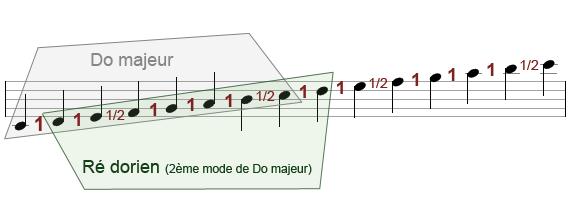 construction du mode dorien, 2ème mode de Do majeur