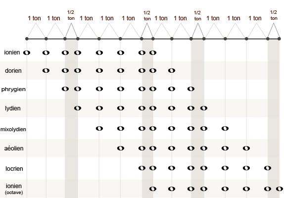 Les intervalles qui composent les 7 modes issus de la gamme majeure