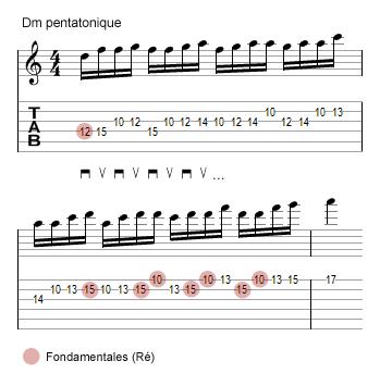 gamme pentatonique à 3 notes par corde : exercice 2