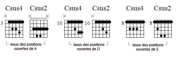 Positions transposables d'accords sus2 et sus4, basées sur les positions ouvertes