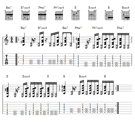 partition guitare note