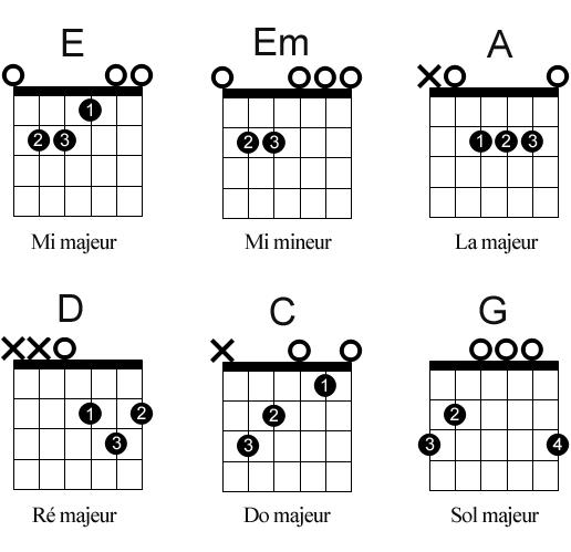 Apprenez 6 accords, jouez 10 chansons !