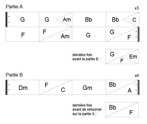 Broken String Saloon : grille harmonique