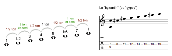 la gamme byzantine