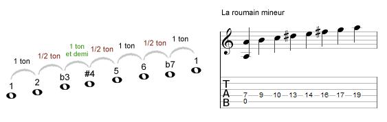 la gamme roumaine mineure