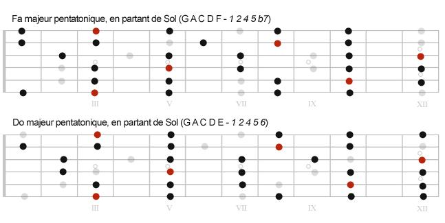 Positions des pentatoniques majeures issues de Sol mixolydien