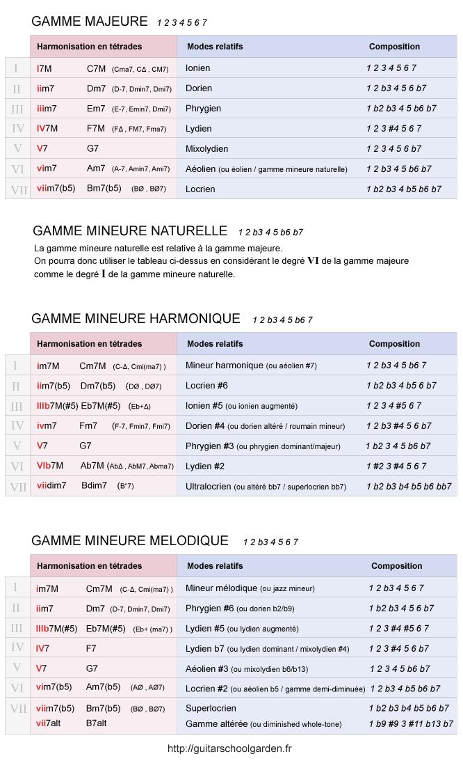 Scale & mode cheat sheet