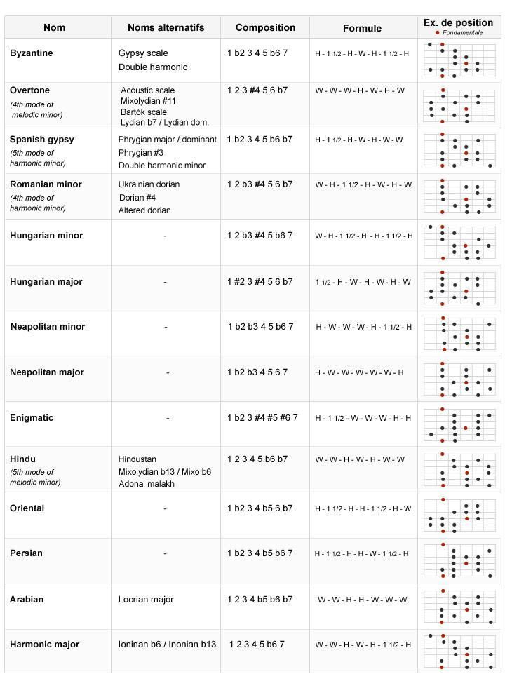 troy stetina fretboard mastery pdf