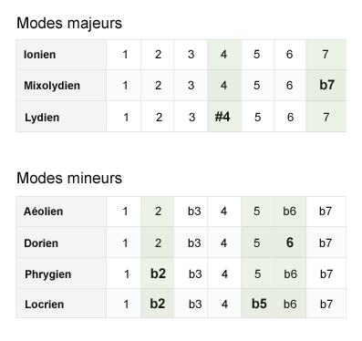 compositions des 7 modes de la gamme majeure