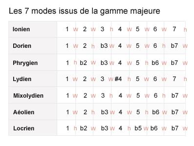 recapitulatif 7 modes issus de la gamme majeure
