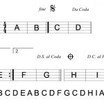 Les symboles musicaux d'abréviation et de direction